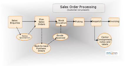 Sales Order Processing diagram
